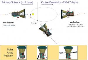 Durante la rivoluzione attorno al Sole, la sonda mostrerà sempre alla stella lo scudo termico | NASA