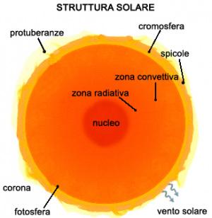 """La struttura del Sole. L'atmosfera è l'involucro trasparente del Sole composto dalla cromosfera e dalla corona. Con la """"fotosfera"""" termina l'atmosfera solare."""